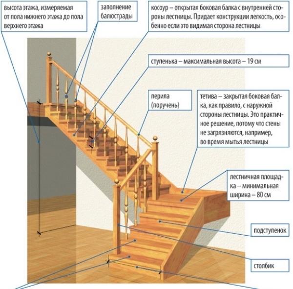 Изготовление лестничной конструкции из массива
