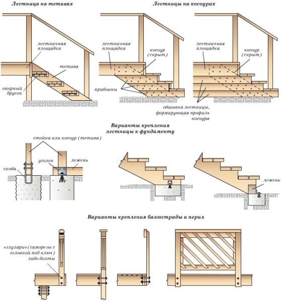 Монтаж ступенек из деревянного бруса