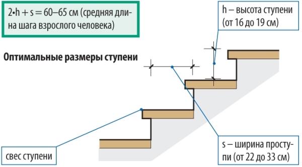 Параметры лестничной конструкции