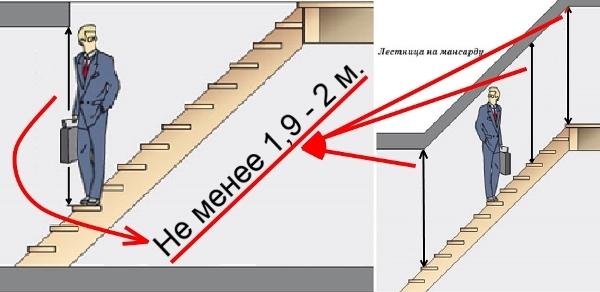 Высота от ступеней до потолка