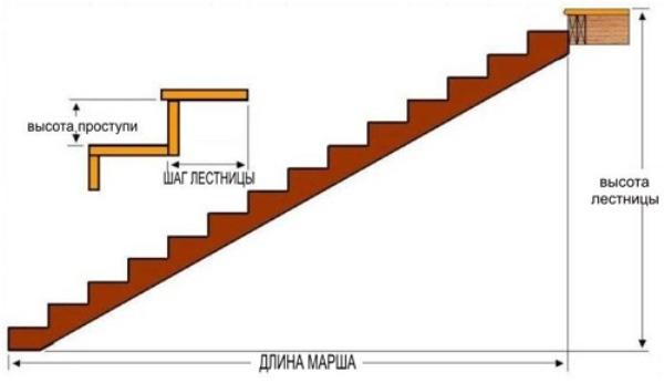 Высота и шаг
