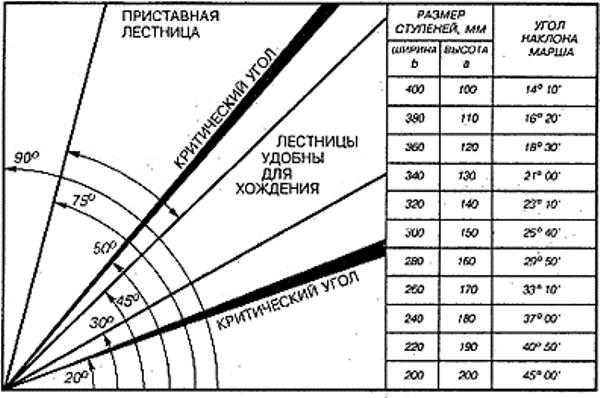 Выбор параметров ступеней относительно угла наклона лестницы