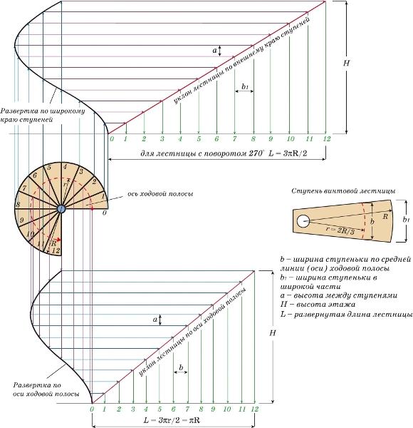 Схематический просчет спирального марша