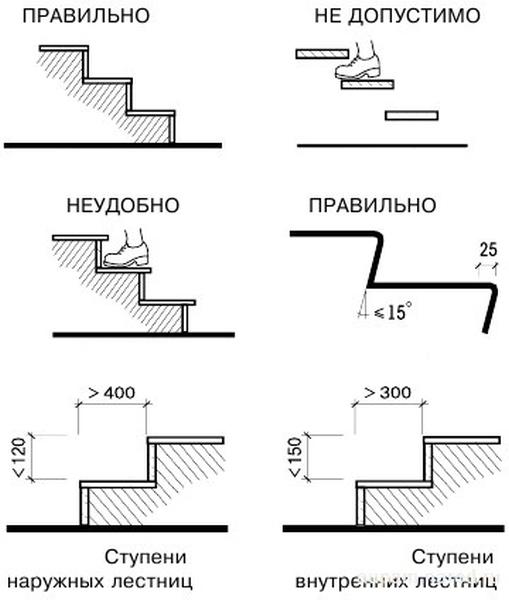 Выбор размера ступеней