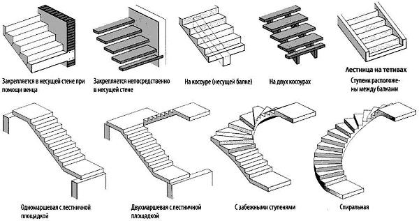 Выбираем тип лестницы