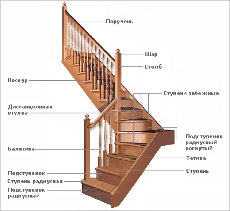Основные компоненты лестницы