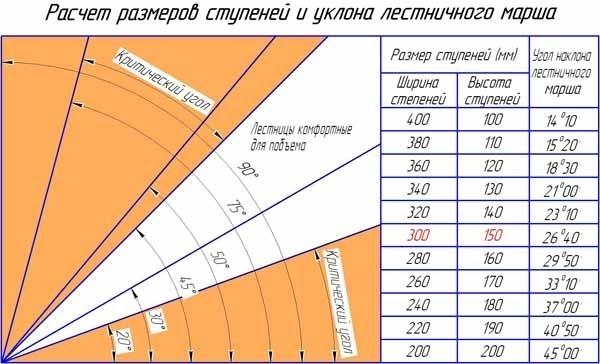 Определение размеров лестничной конструкции из массива