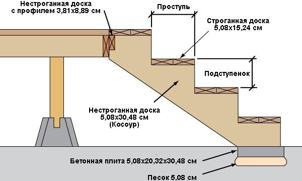Основные размеры лестничной конструкции из сосны