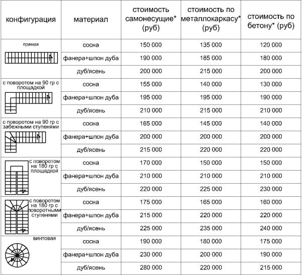 Размеры лестничного сооружения из дуба