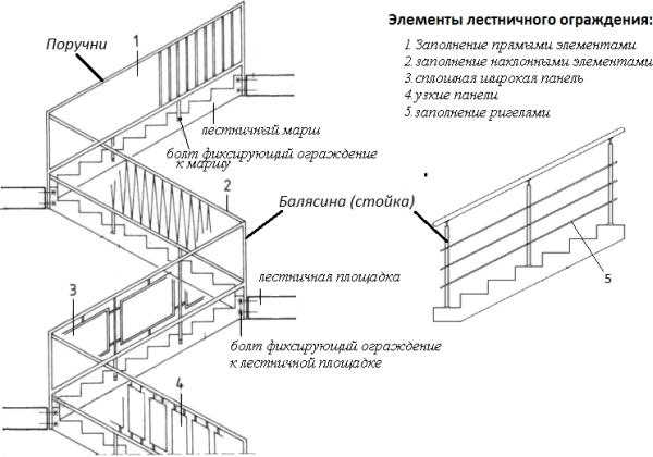 Перила для лестничных пролетов, соответствующих общепринятым нормам