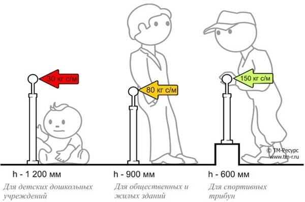 Ограждения лестниц по гост: основные разновидности, маркиров.