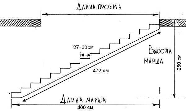 Схема лестницы с размерами