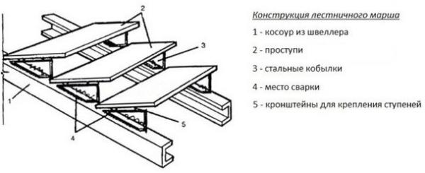 Схема установки «кобылок»