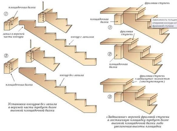 Лестничная конструкция на второй этаж