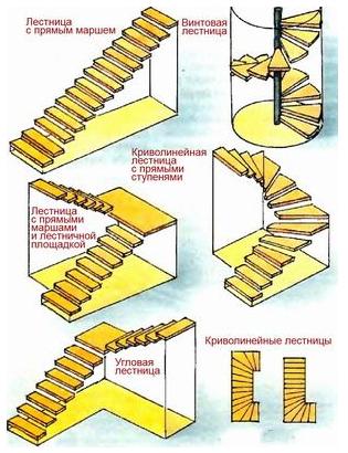 Основные виды конструкций лестниц