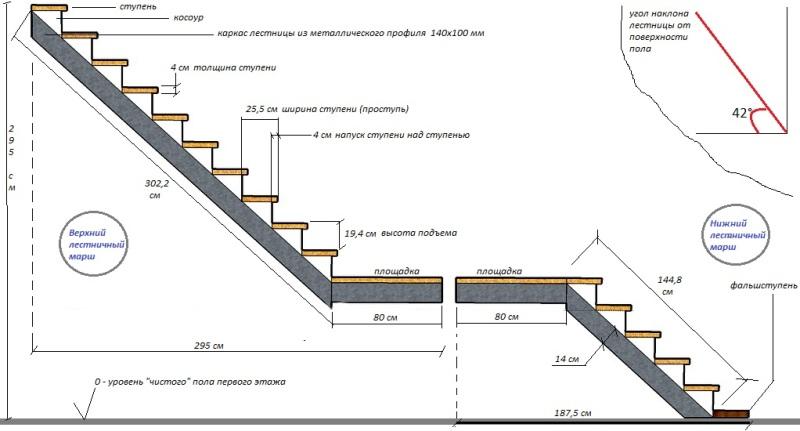 Устройство и расчет двухмаршевой лестницы