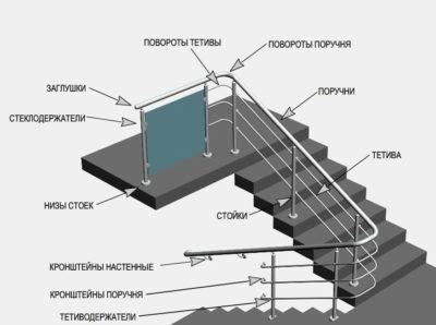 Элементы лестницы из нержавеющей стали