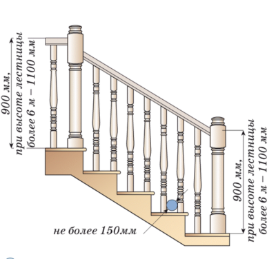 Высота лестничных перил
